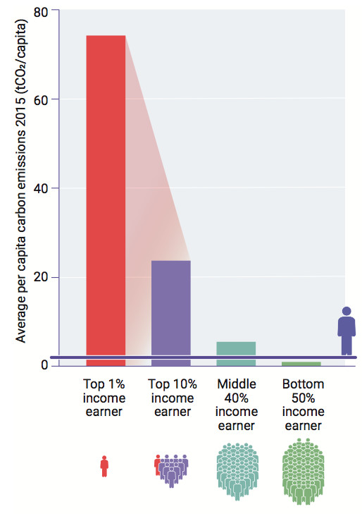 chart showing the average per capita carbon emissions for high-, middle-, and low-income earners