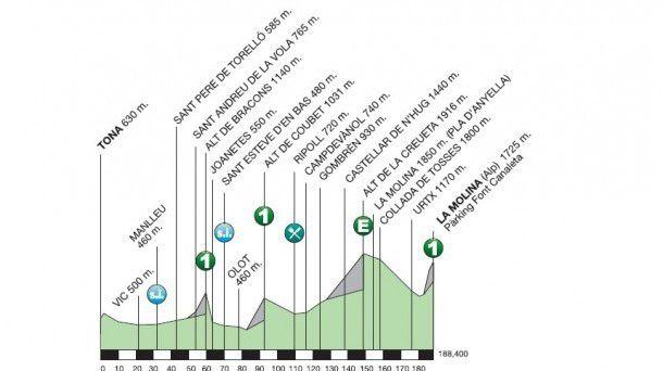 Volta stage 4