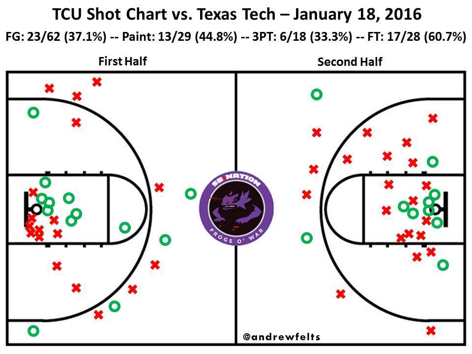 TTU Shot Chart
