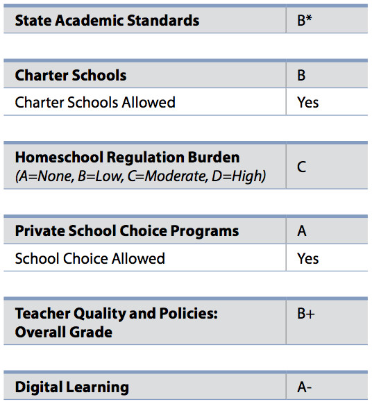 The breakdown of Florida's grade from ALEC's 2017 Report Card on American Education.