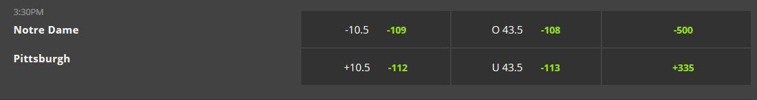 Nd vs pitt betting line betting reviews
