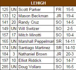 lehigh lineup 2015