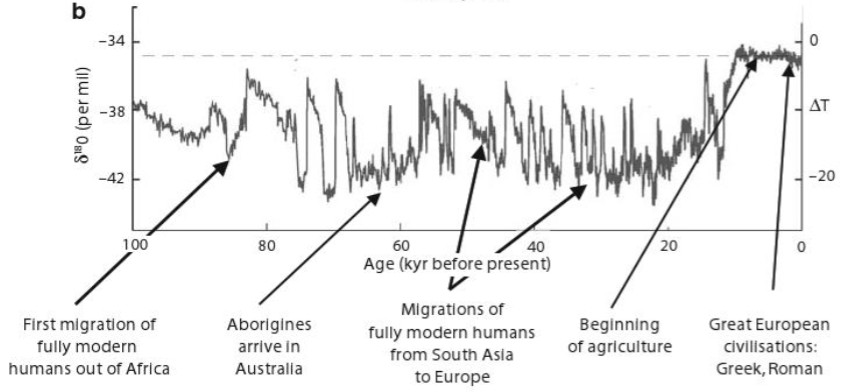 100,000 years of climate change