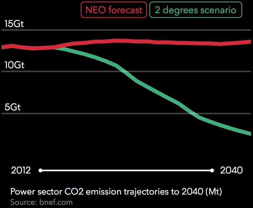 emissions through 2040