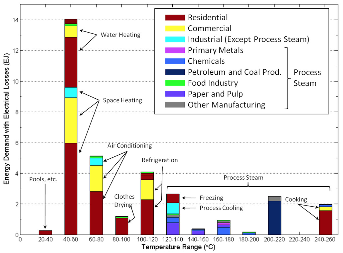 A chart showing that most heat is used for space and water heating.