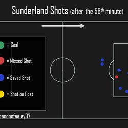 please note saved shots are not shots on target