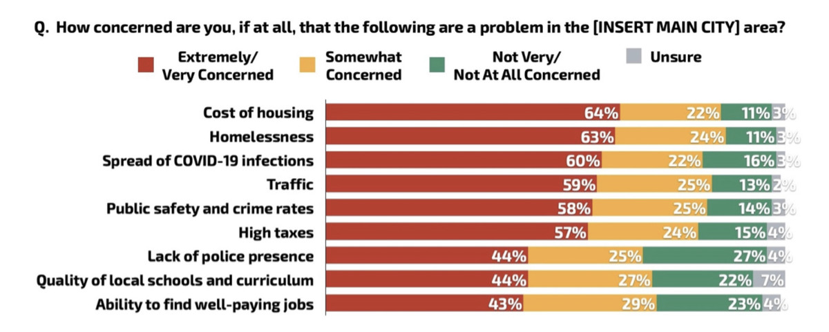 More urban voters in a poll expressed extreme concern over the cost of housing  (64 percent) and homelessness (63 percent) than the spread of Covid-19 (60 percent).