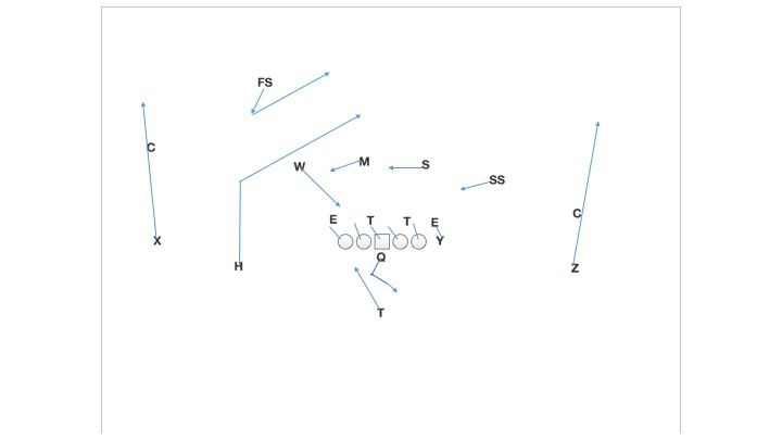 Inside Zone Play Action H Post