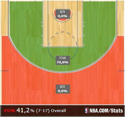 Leonard's shot chart