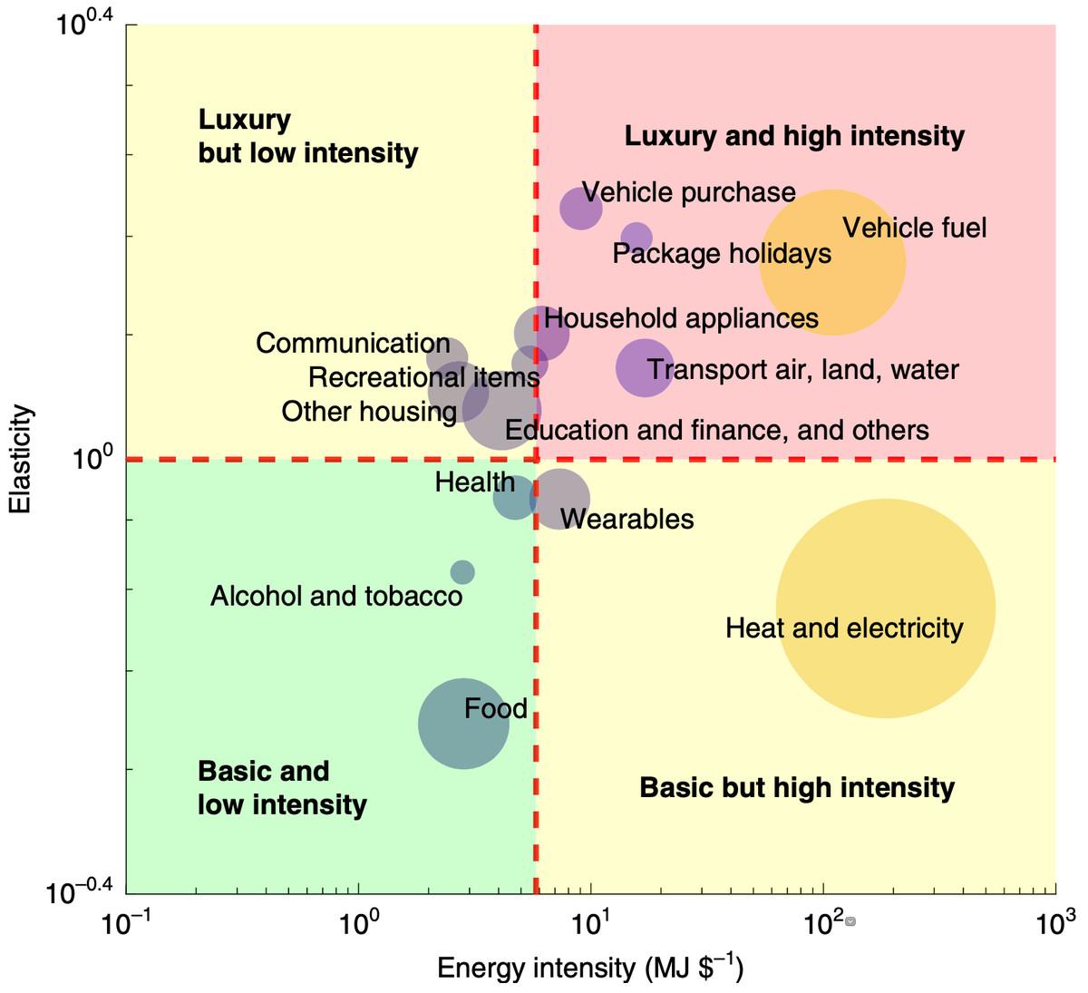 energy intensity and elasticity