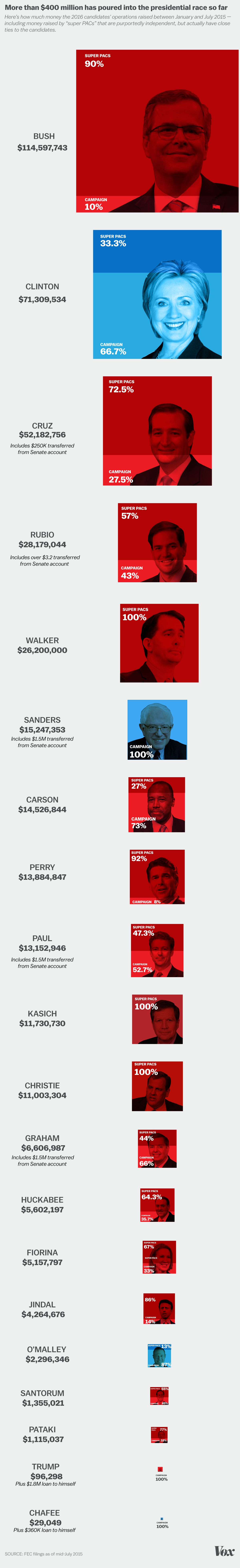 Campaign-finance-graphic-july15