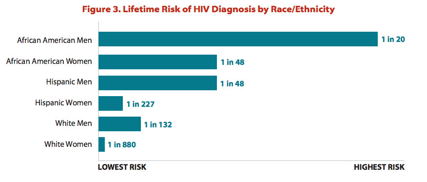 Black men are at the greatest risk for HIV.