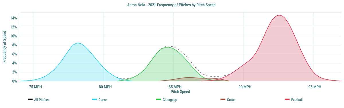 Aaron Nola - 2021 Frequency of Pitches by Pitch Speed