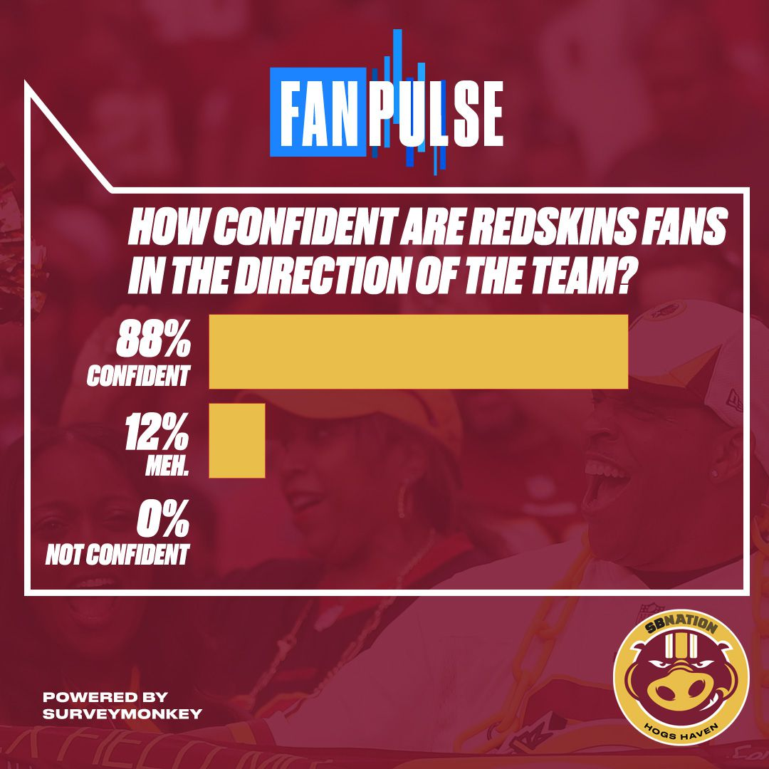 FanPulse  Redskins fans see biggest jump in confidence after Week 1 ... 804ee08ee