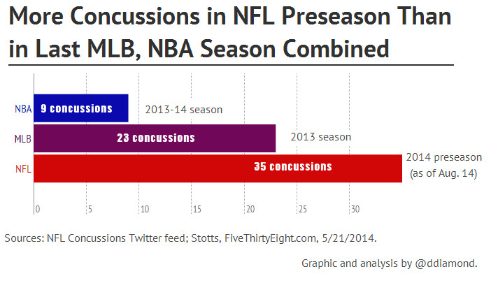 concussions chart