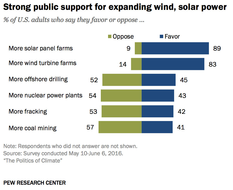 strong public support for wind and solar