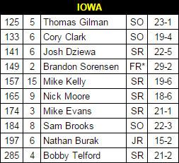 Iowa wres lineup 2015