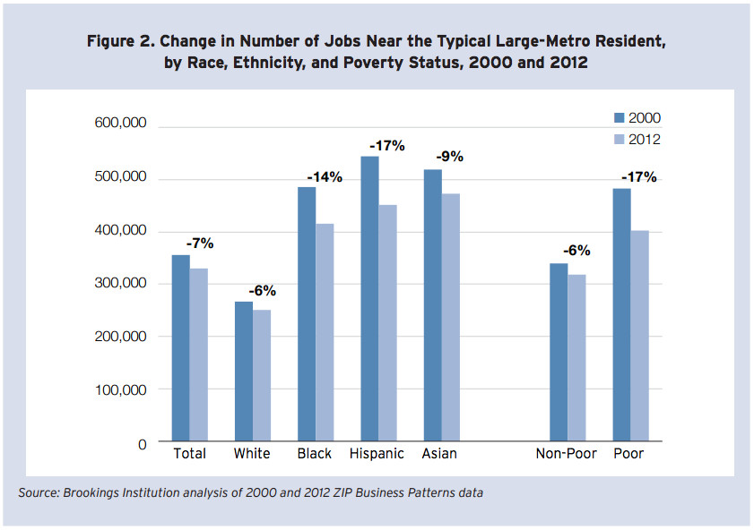 Brookings job movement