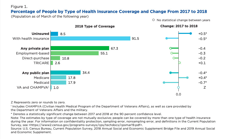 A chart showing a breakdown of uninsured populations.
