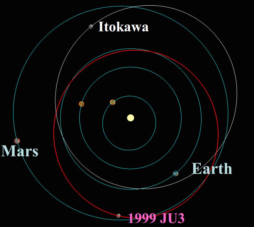 hayabusa orbit