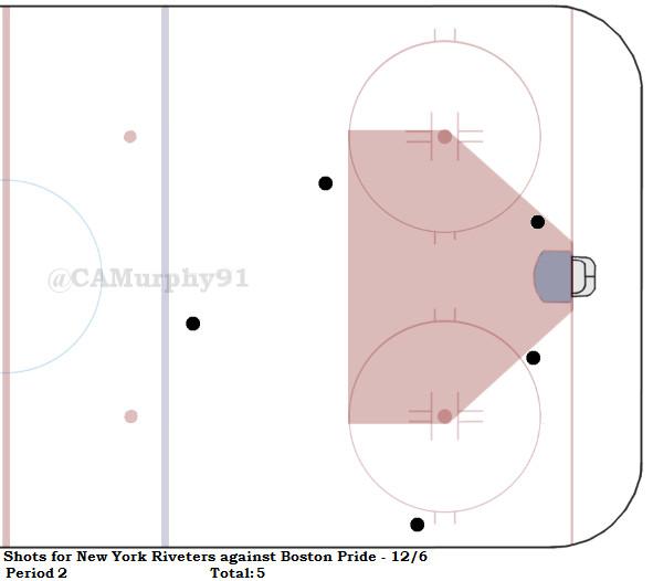 RIVS-Bos Shot Chart Pd. 2