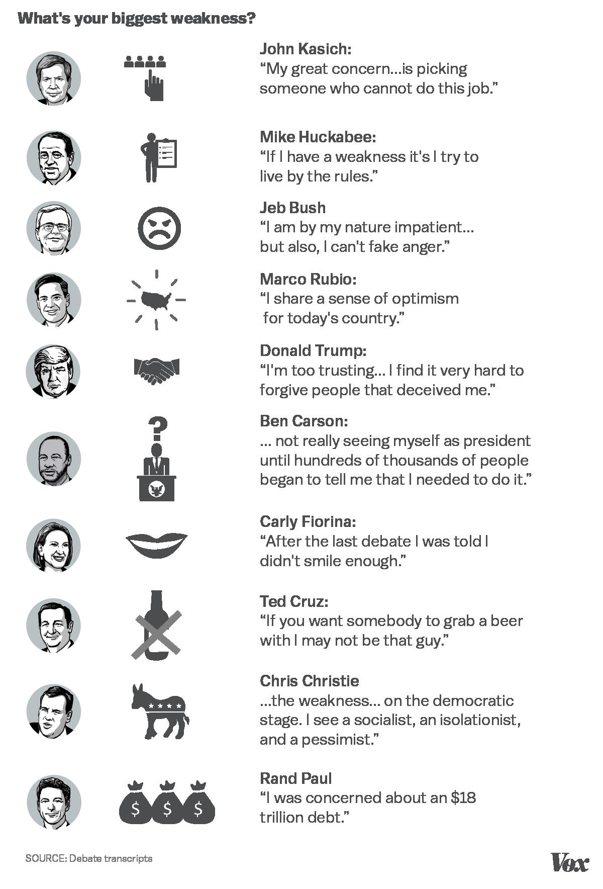 Republican debate answers on their biggest weaknesses.