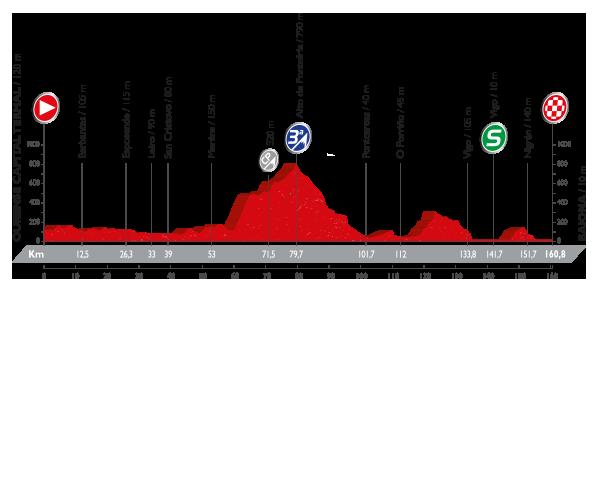 Stage 2 Vuelta profile