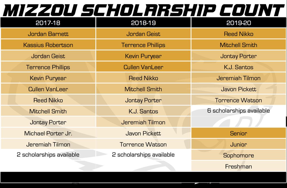 mizzou basketball scholarship count 1-5-18