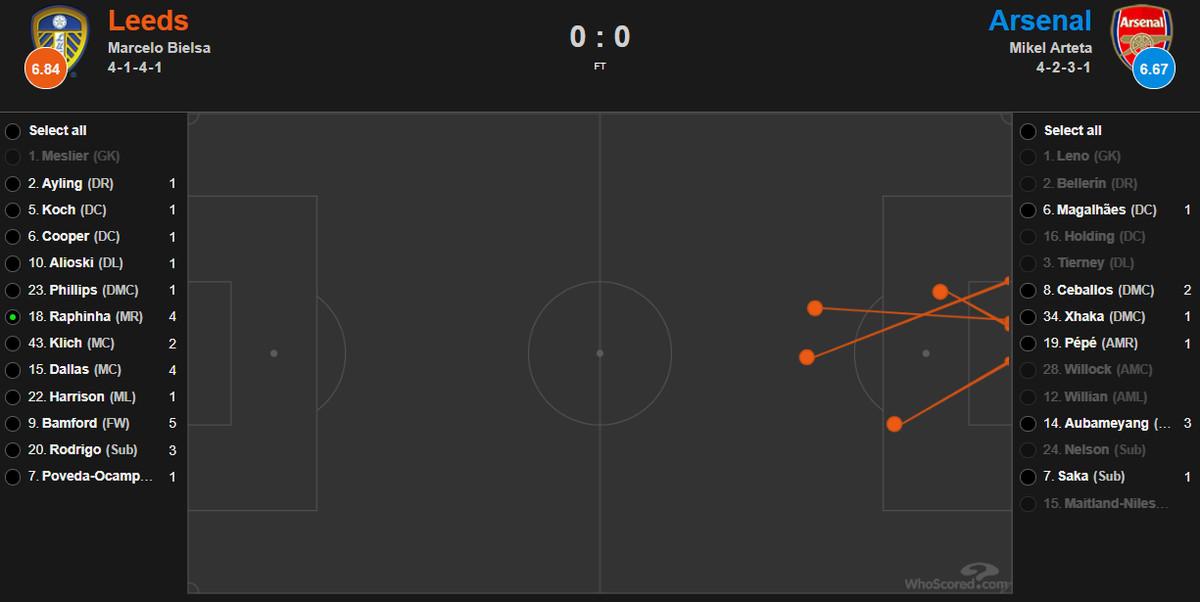 Raphinha's four shots against Arsenal in the Premier League.