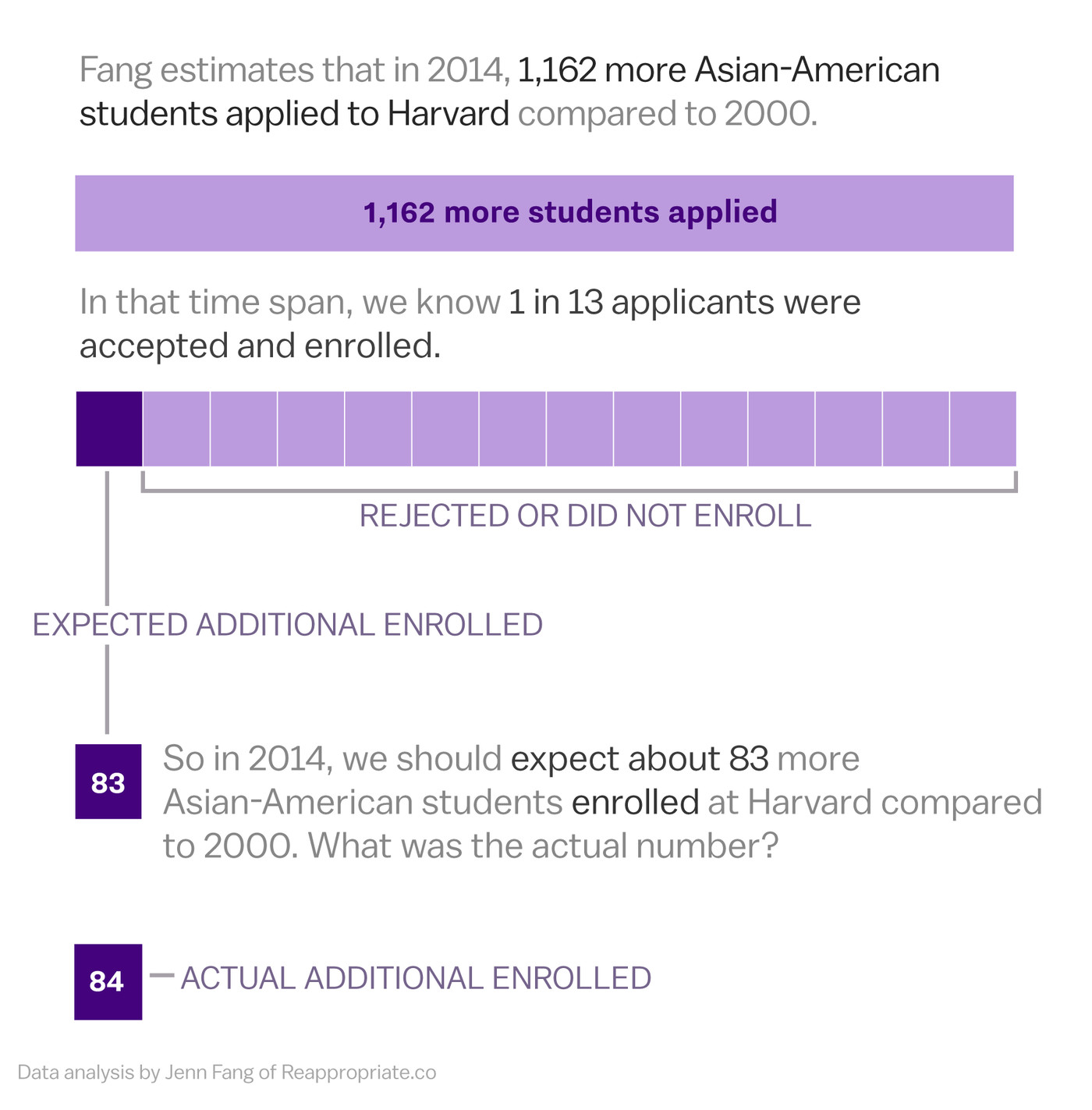 The affirmative action fight is being centered around Asians