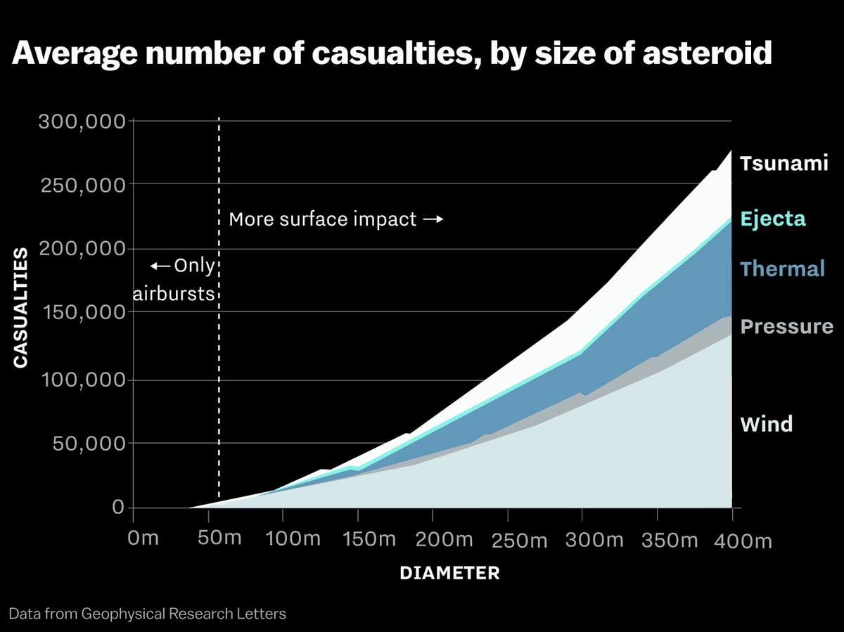 """A """"city-killing"""" asteroid just zipped by Earth  Why didn't"""