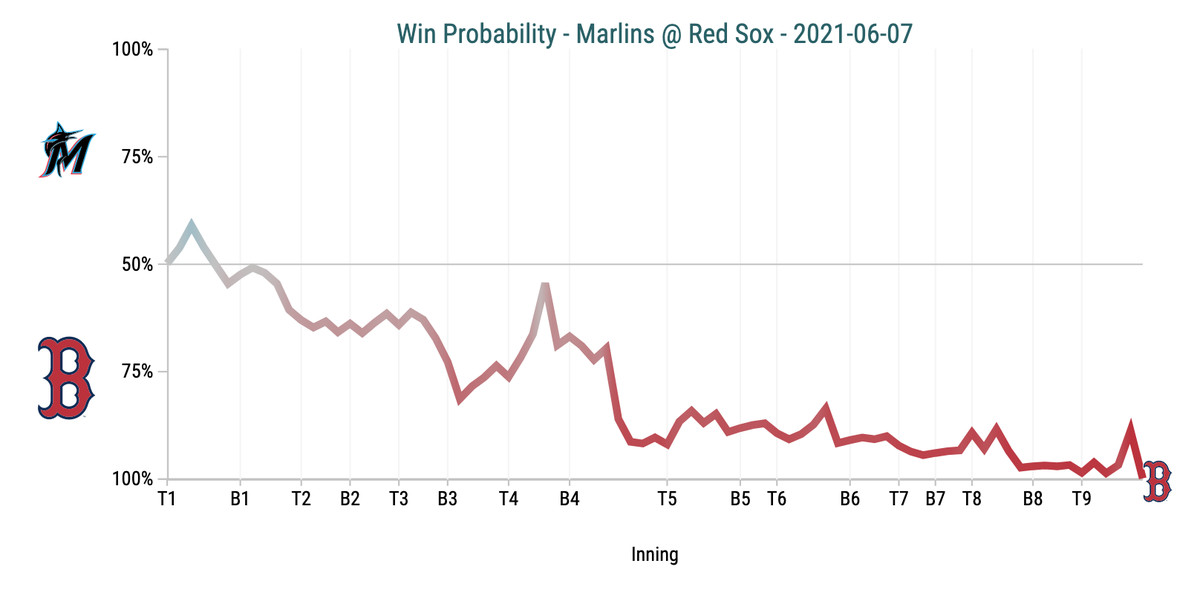 Win Probability Chart - Marlins @ Red Sox - 2021-06-07