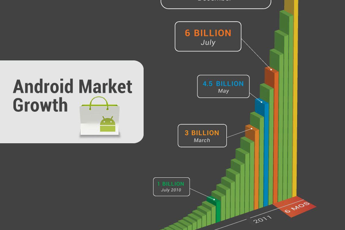 Android Market 10 billion