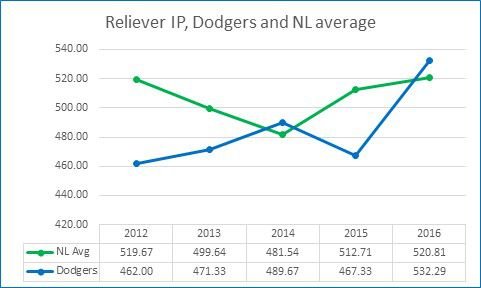 reliever innings