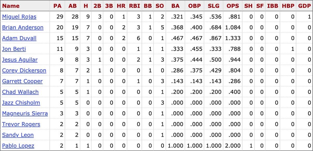 Career MLB stats for active Marlins players vs. Zach Eflin