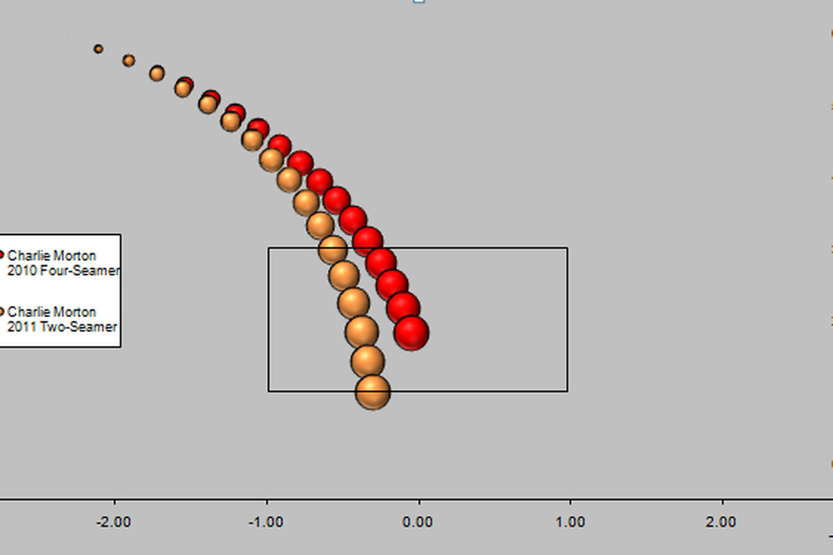 Figure 1:  Pitch Tracks showing a comparison of the dominant fastball used by Charlie Morton in 2011 compared to 2010.  Note how the two-seamer has a great deal more sink.