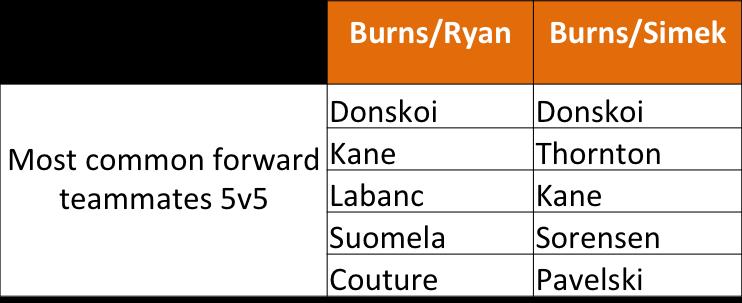 Player analysis of the San Jose Sharks Radim Simek and Brent Burns