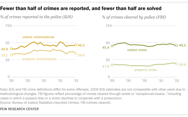 A chart showing the rate of crimes reported and solved in the US.