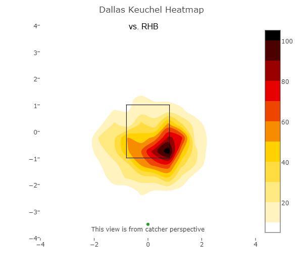 Dallas Keuchel heat map versus right-handed batters