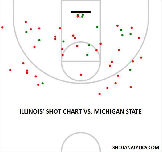 Illinois Shot Chart vs. Michigan State