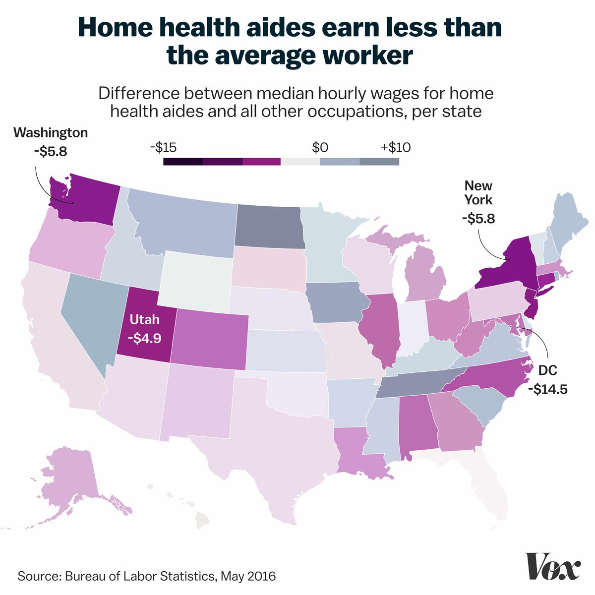 Map title: Home health aides earn less than the average worker. Map subtitle: Difference between median hourly wages for home health aides and all other occupations, per state. Source: Bureau of Labor Statistics, May 2016