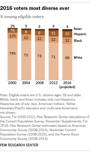 The voters in the 2016 election will be the most diverse ever.