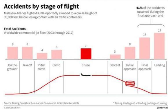 plane crash chart 2