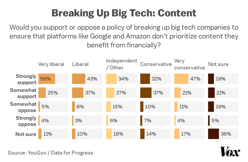 Chart showing support for breaking up big tech because of content prioritization by ideology.