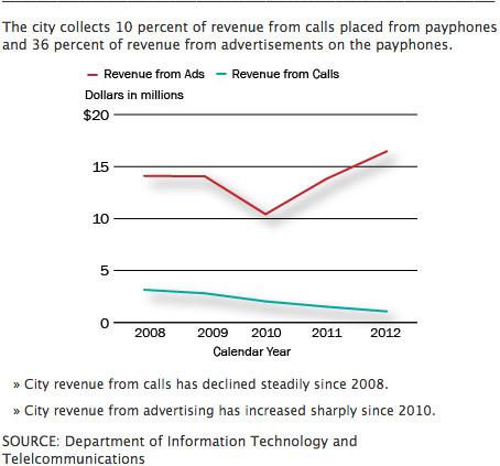 Pay Phone Revenue