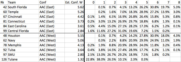 AAC conference win projections