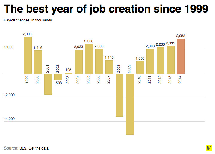 Job creation since 1999