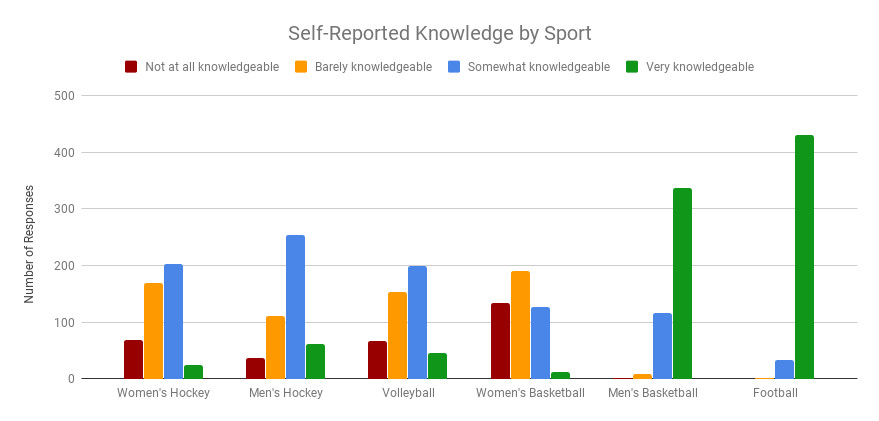 Clustered bar graph showing knowledge by sport. Fans are most knowledgeable about football and men's basketball. They are somewhat knowledgeable about hockey and volleyball. Fans are least knowledgeable about women's basketball.