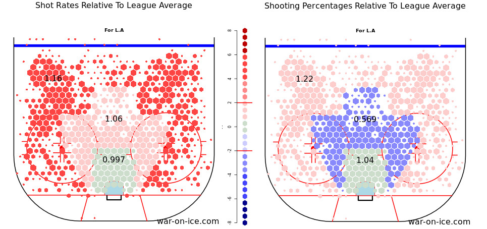 Relative Shot Percentage