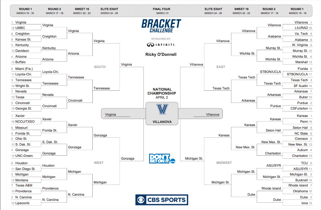 Ncaa March Madness Bracket 2018: March Madness Predictions 2018: Instant Picks After NCAA